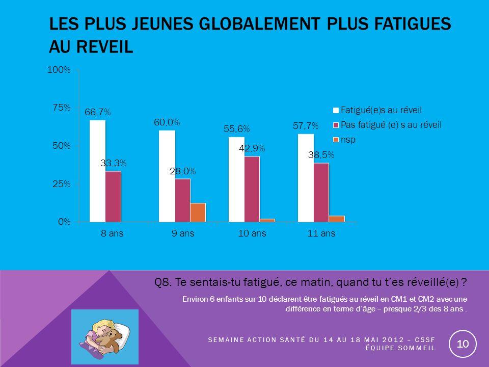 LES PLUS JEUNES GLOBALEMENT PLUS FATIGUES AU REVEIL