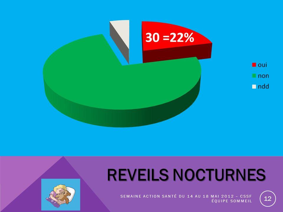 REVEILS NOCTURNES Semaine action santé du 14 au 18 Mai 2012 – CSSF équipe sommeil