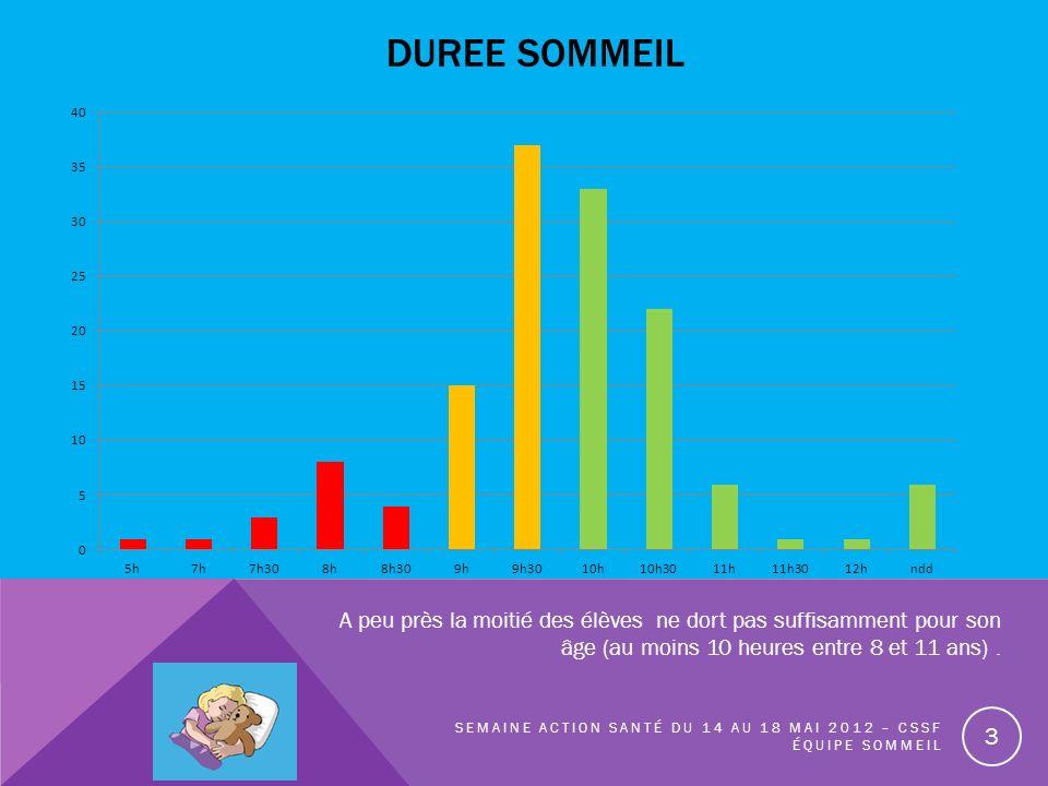 DUREE SOMMEIL A peu près la moitié des élèves ne dort pas suffisamment pour son âge (au moins 10 heures entre 8 et 11 ans) .