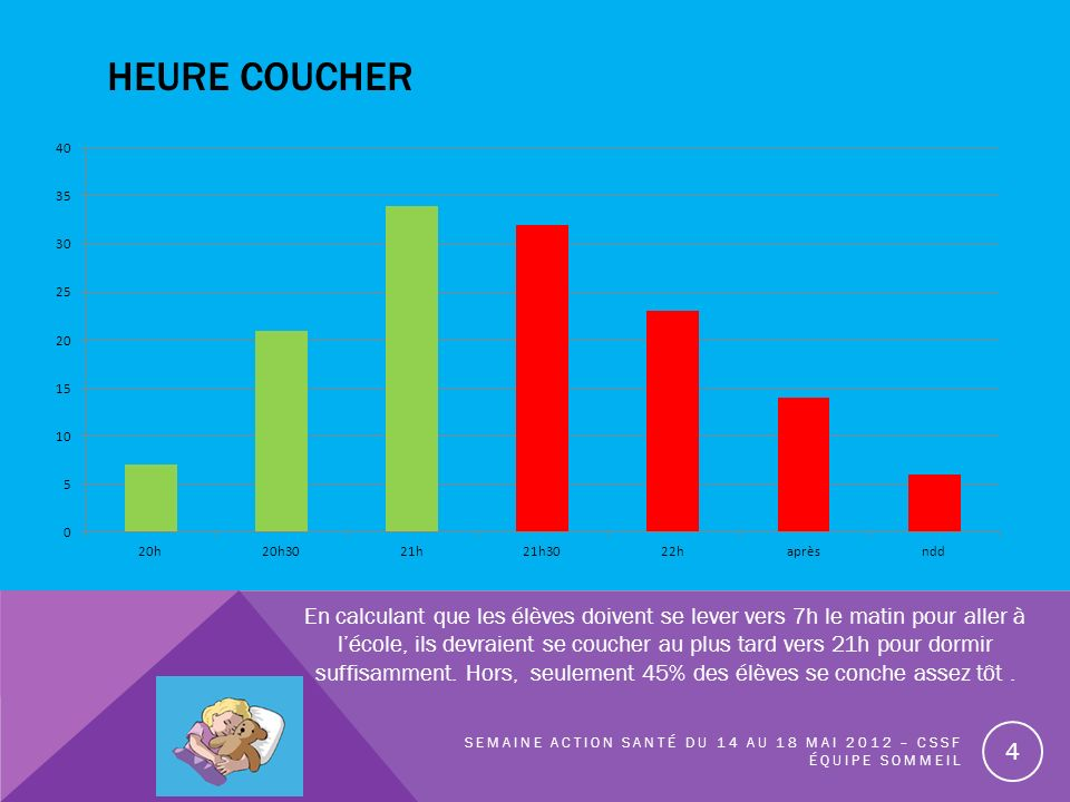 HEURE COUCHER