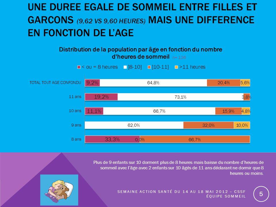 UNE DUREE egale de sommeil entre filles et garcons (9,62 vs 9,60 heures) mais une difference EN FONCTION DE l'age