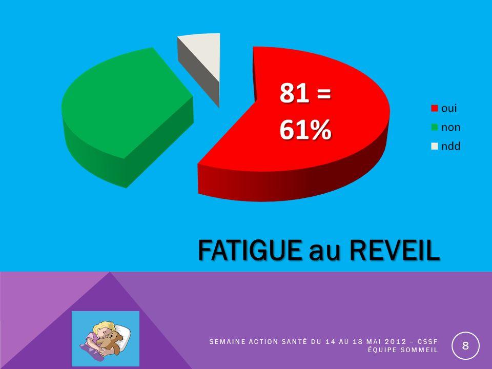 FATIGUE au REVEIL Semaine action santé du 14 au 18 Mai 2012 – CSSF équipe sommeil