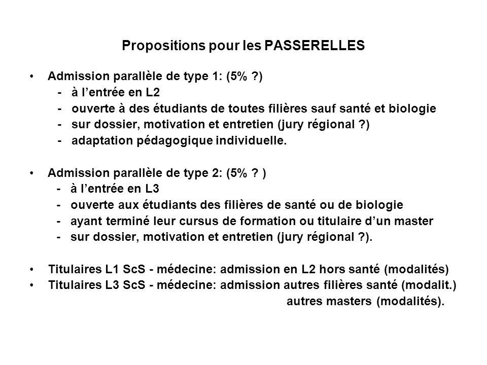 Propositions pour les PASSERELLES