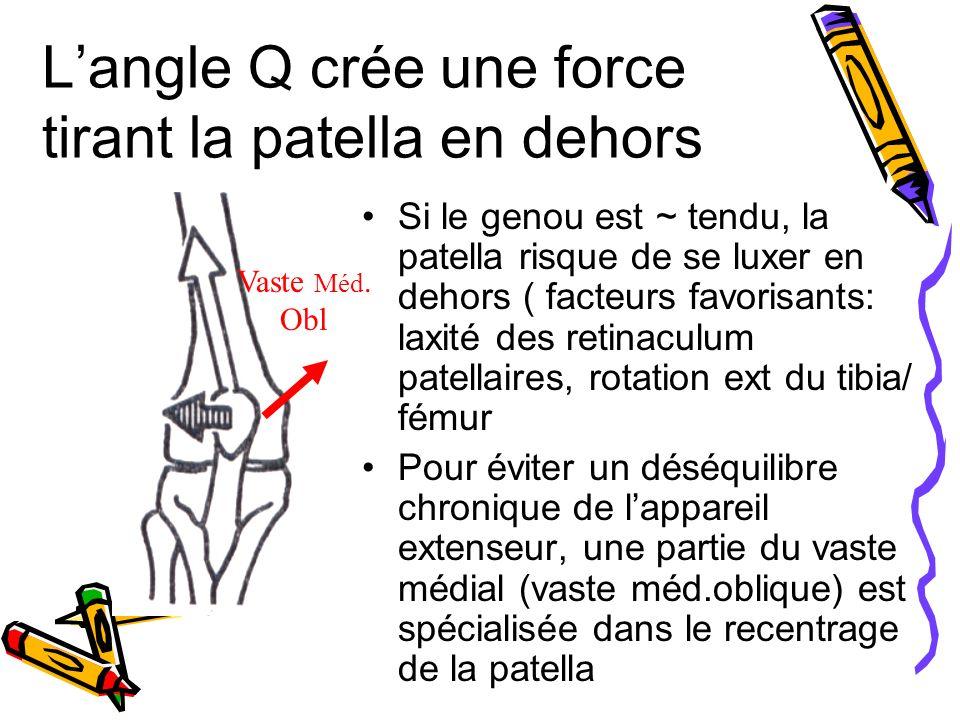 L'angle Q crée une force tirant la patella en dehors