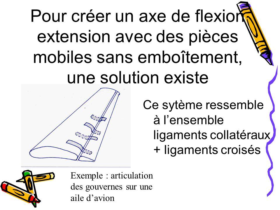Pour créer un axe de flexion extension avec des pièces mobiles sans emboîtement, une solution existe