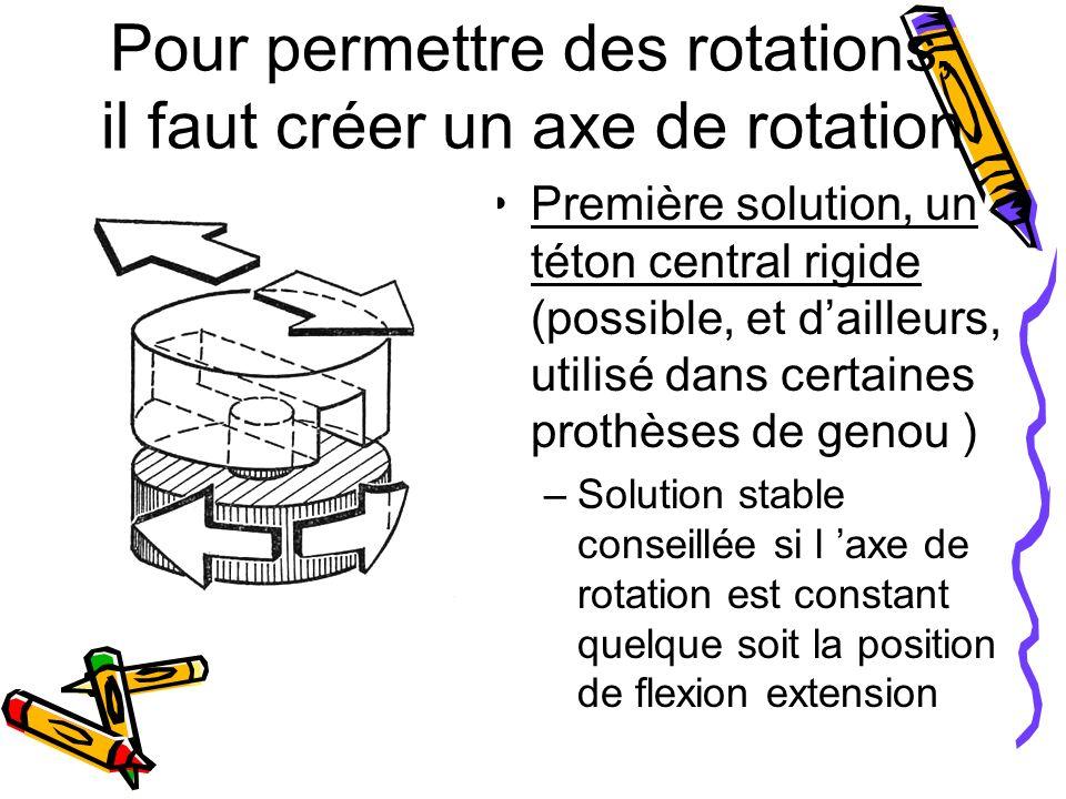 Pour permettre des rotations, il faut créer un axe de rotation