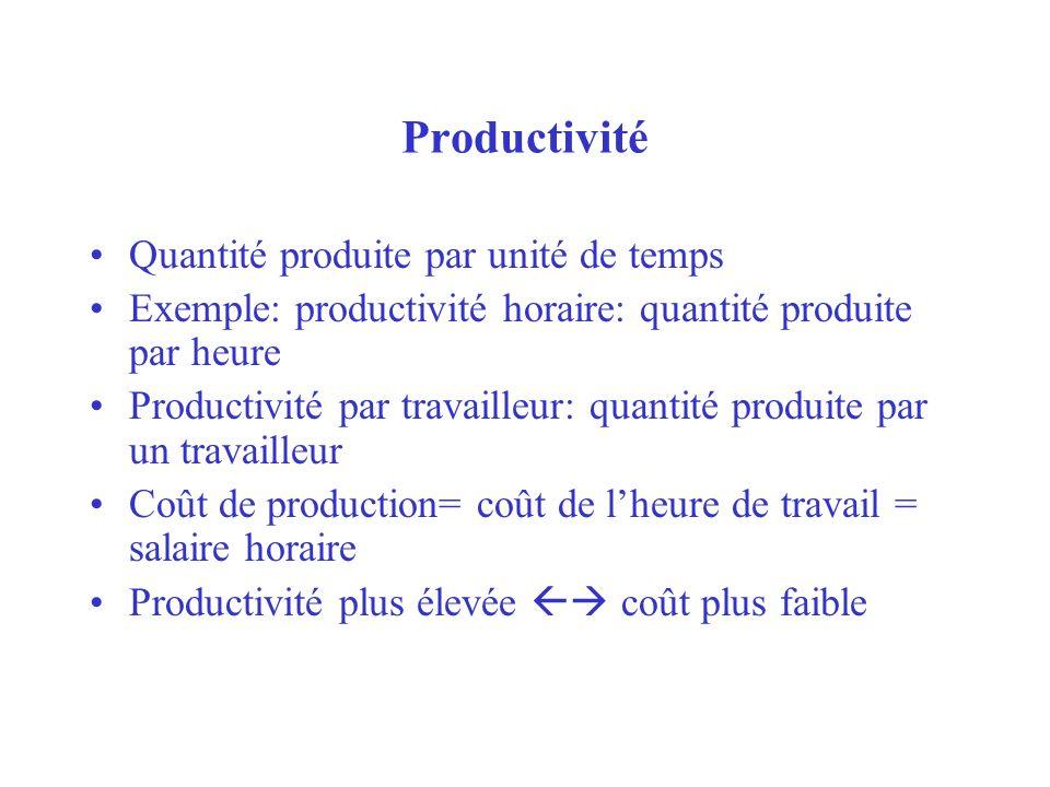 Productivité Quantité produite par unité de temps