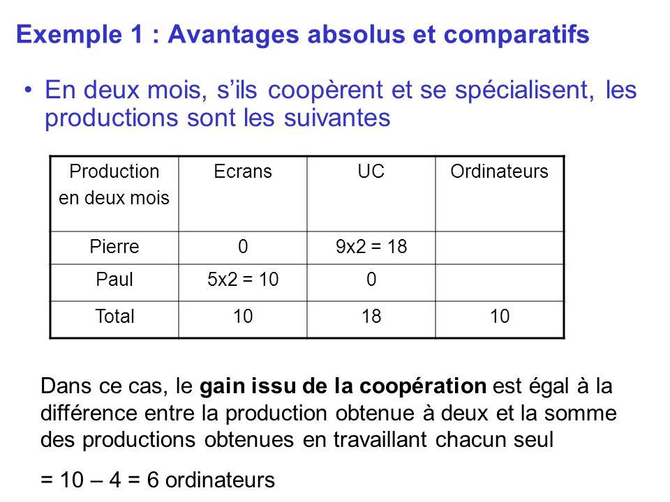Exemple 1 : Avantages absolus et comparatifs