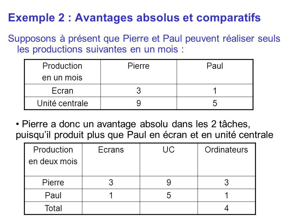 Exemple 2 : Avantages absolus et comparatifs