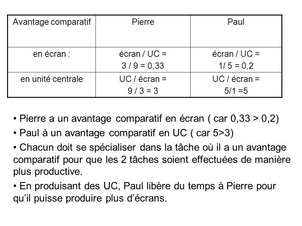Pierre a un avantage comparatif en écran ( car 0,33 > 0,2)
