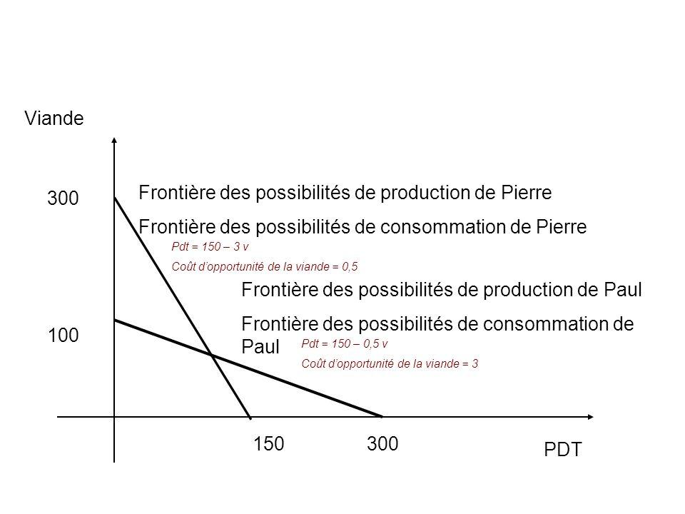 Frontière des possibilités de production de Pierre