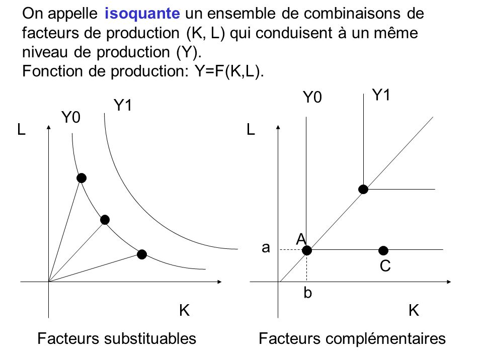 On appelle isoquante un ensemble de combinaisons de facteurs de production (K, L) qui conduisent à un même niveau de production (Y).