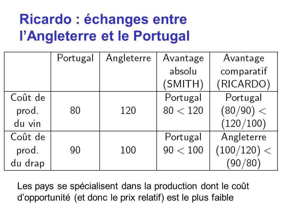 Ricardo : échanges entre l'Angleterre et le Portugal