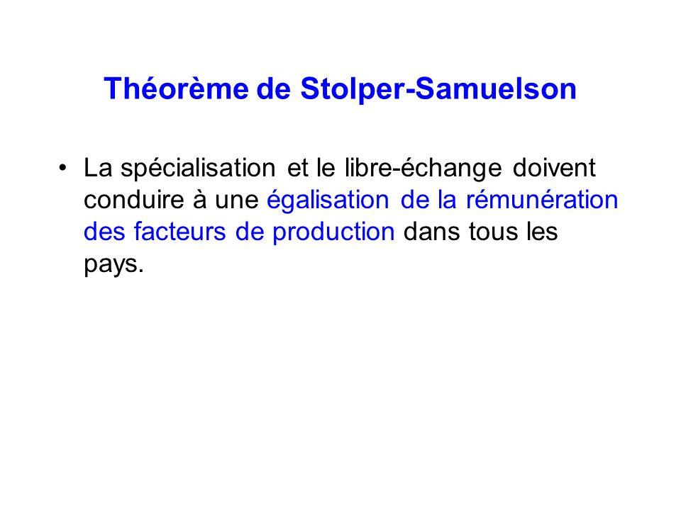 Théorème de Stolper-Samuelson