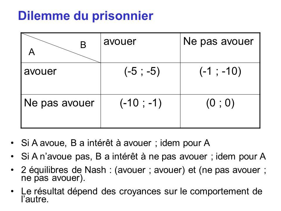 Dilemme du prisonnier avouer Ne pas avouer (-5 ; -5) (-1 ; -10)