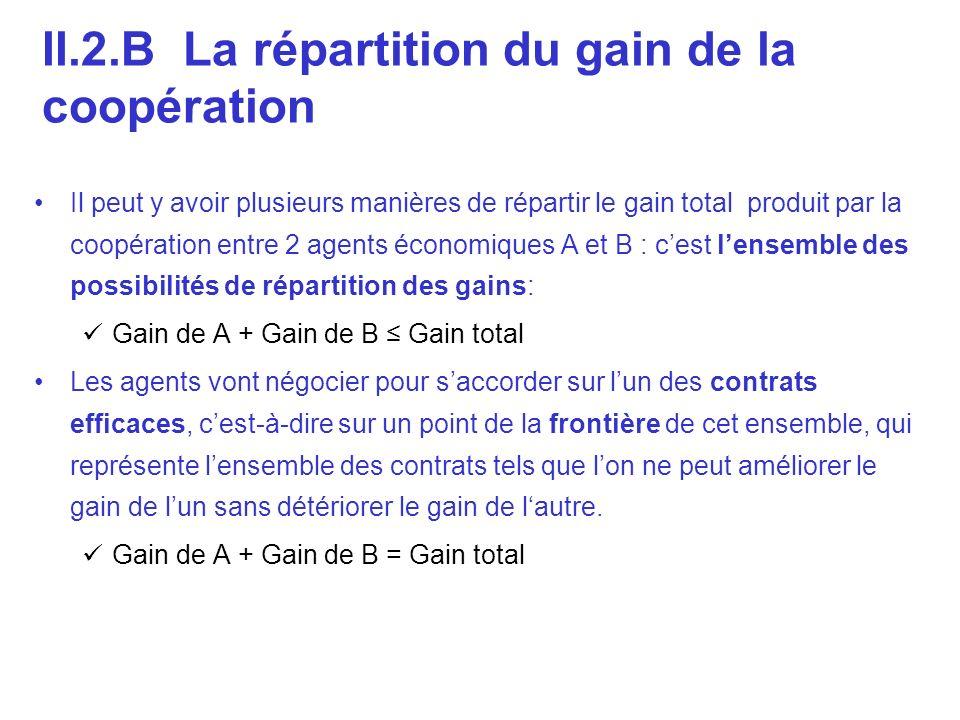 II.2.B La répartition du gain de la coopération
