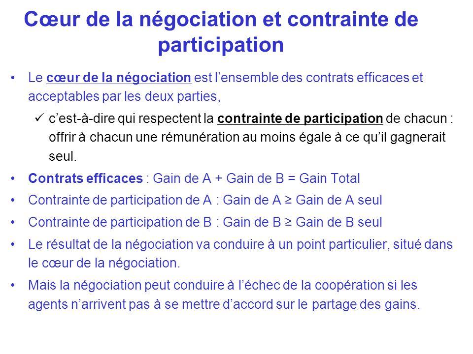 Cœur de la négociation et contrainte de participation