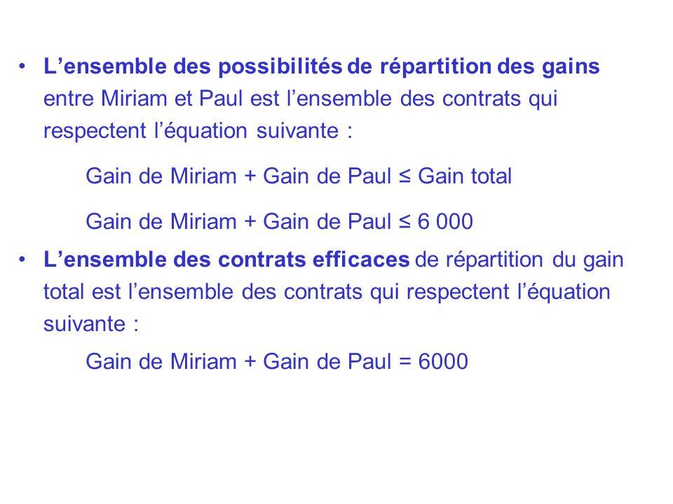 L'ensemble des possibilités de répartition des gains entre Miriam et Paul est l'ensemble des contrats qui respectent l'équation suivante :