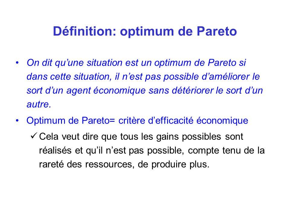 Définition: optimum de Pareto