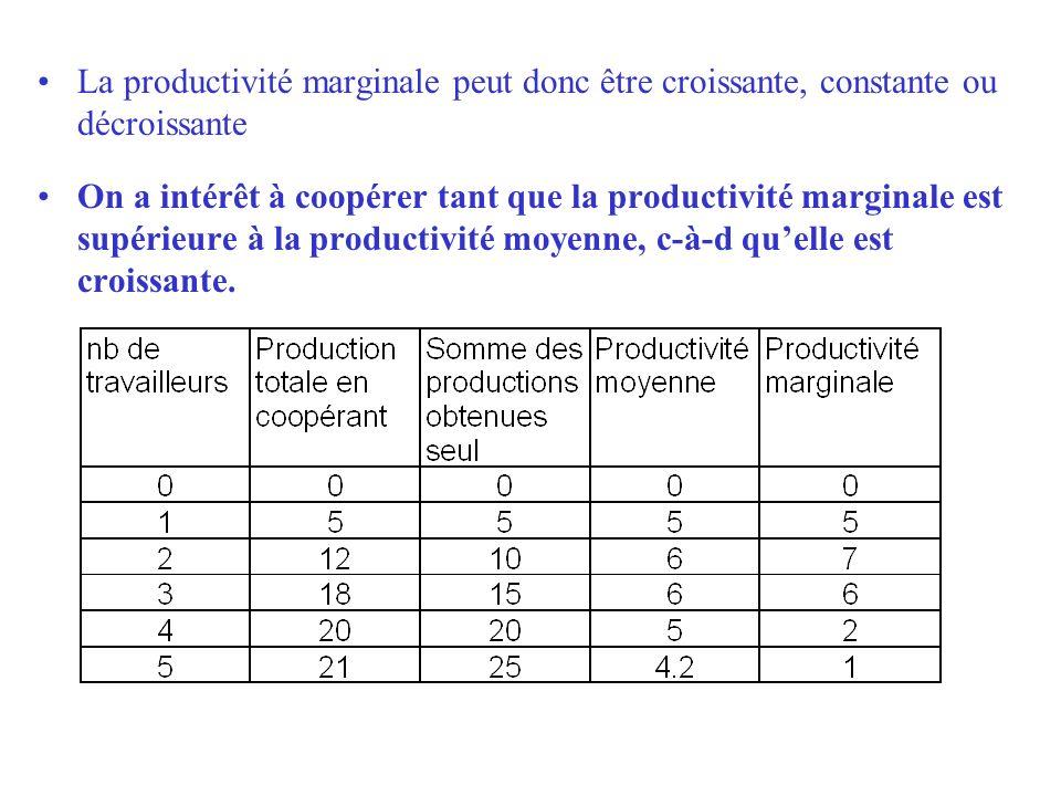 La productivité marginale peut donc être croissante, constante ou décroissante