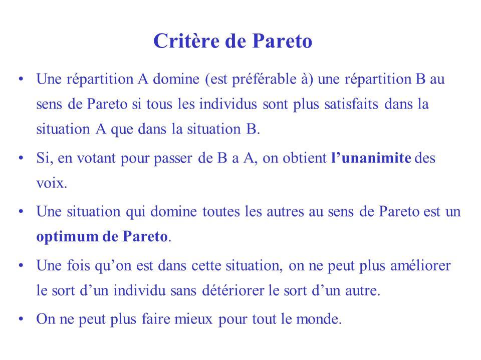 Critère de Pareto