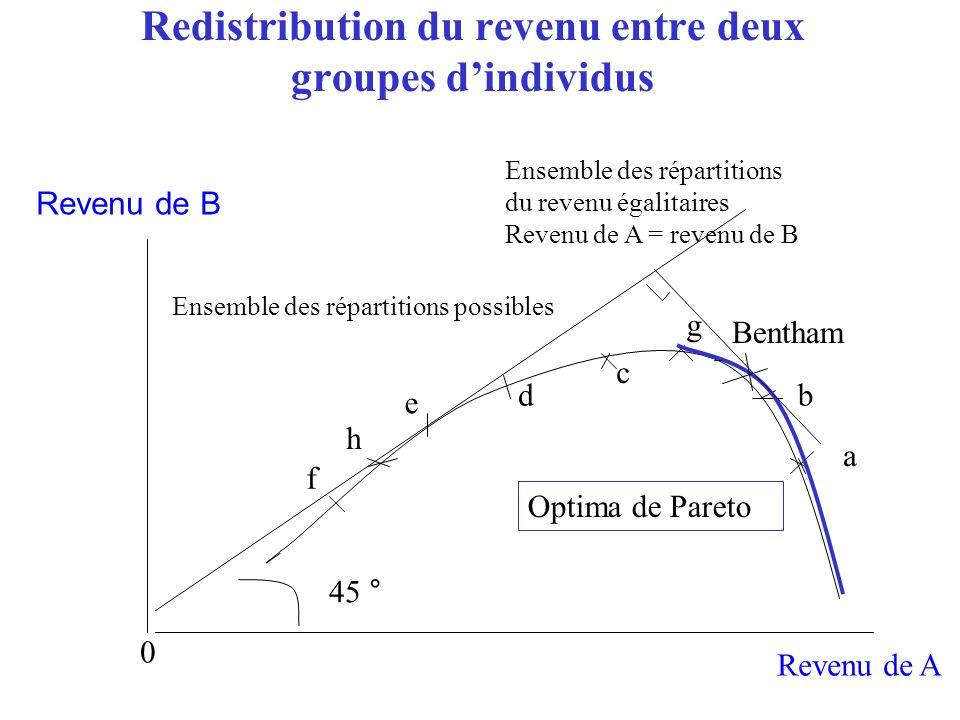 Redistribution du revenu entre deux groupes d'individus