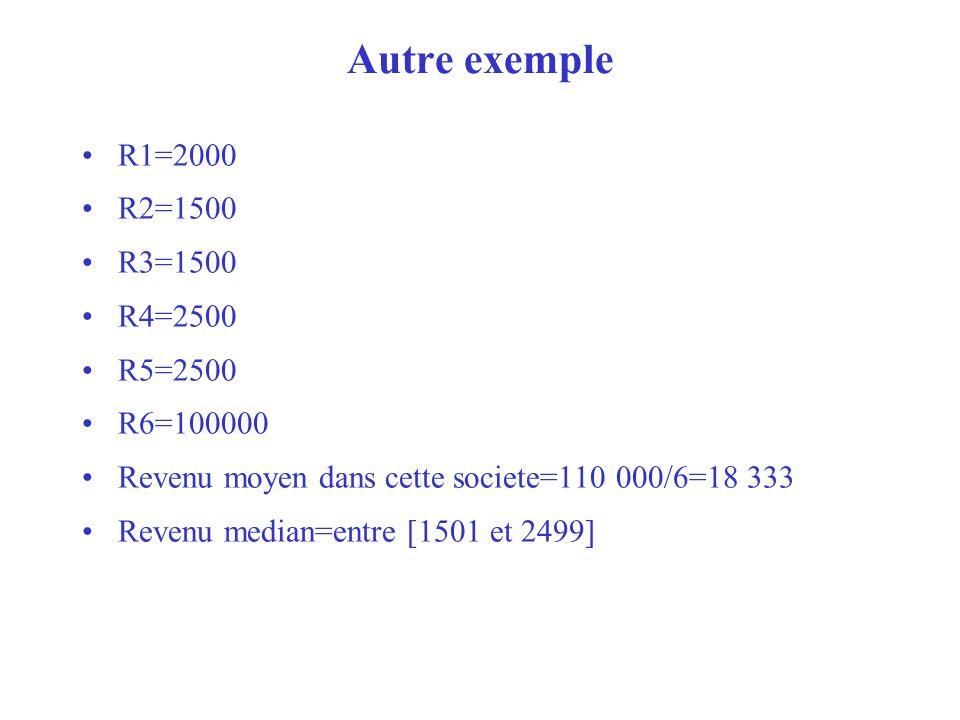 Autre exemple R1=2000 R2=1500 R3=1500 R4=2500 R5=2500 R6=100000