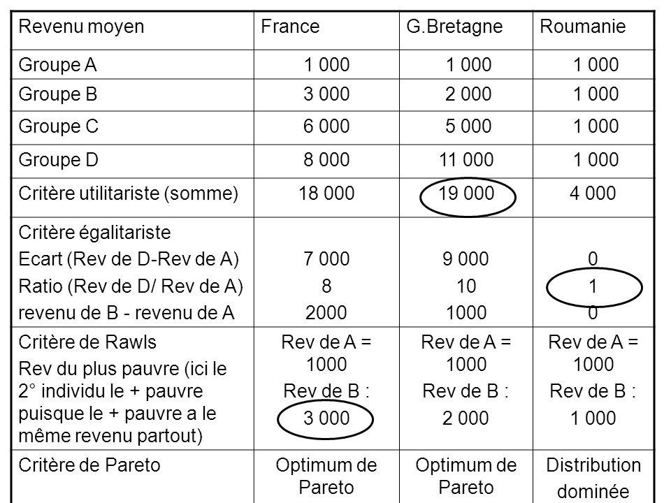 Revenu moyenFrance. G.Bretagne. Roumanie. Groupe A. 1 000. Groupe B. 3 000. 2 000. Groupe C. 6 000.