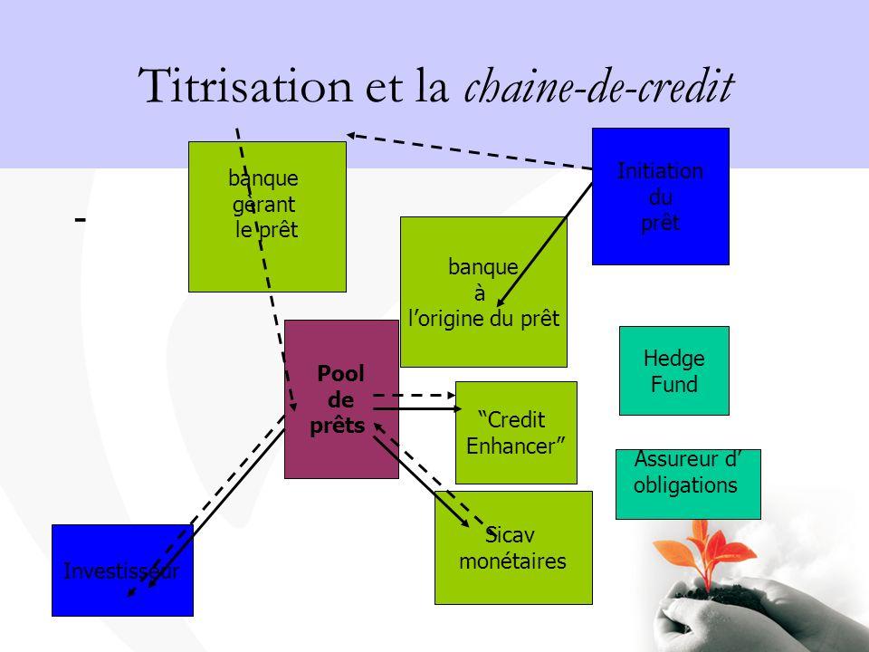 Titrisation et la chaine-de-credit