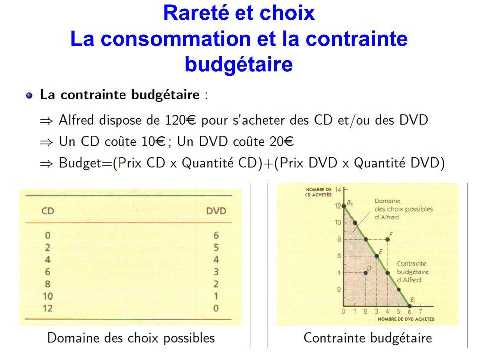 Rareté et choix La consommation et la contrainte budgétaire