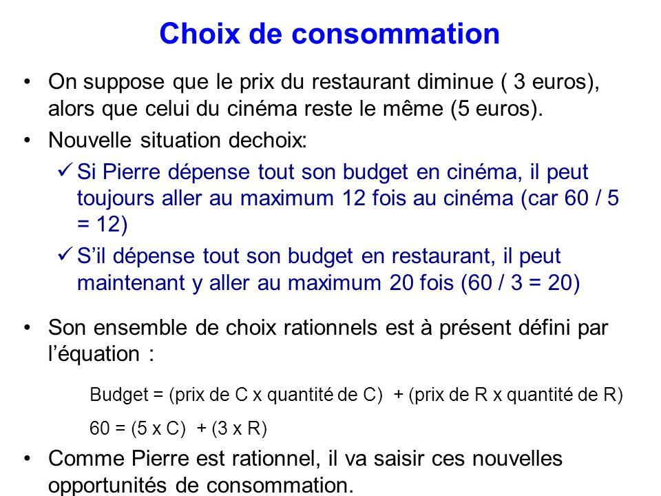 Choix de consommation On suppose que le prix du restaurant diminue ( 3 euros), alors que celui du cinéma reste le même (5 euros).