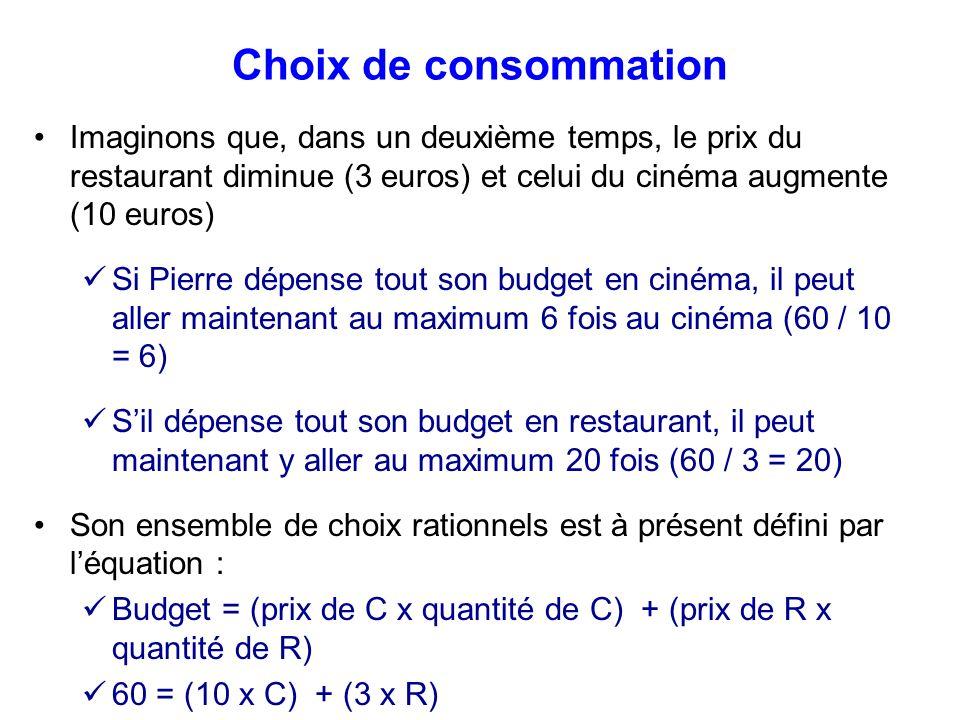 Choix de consommation Imaginons que, dans un deuxième temps, le prix du restaurant diminue (3 euros) et celui du cinéma augmente (10 euros)
