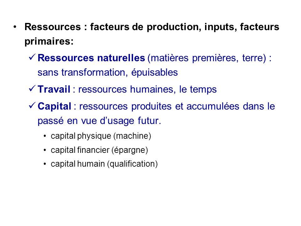 Ressources : facteurs de production, inputs, facteurs primaires: