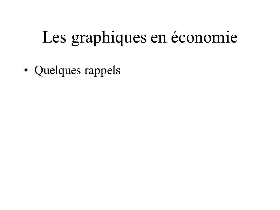 Les graphiques en économie
