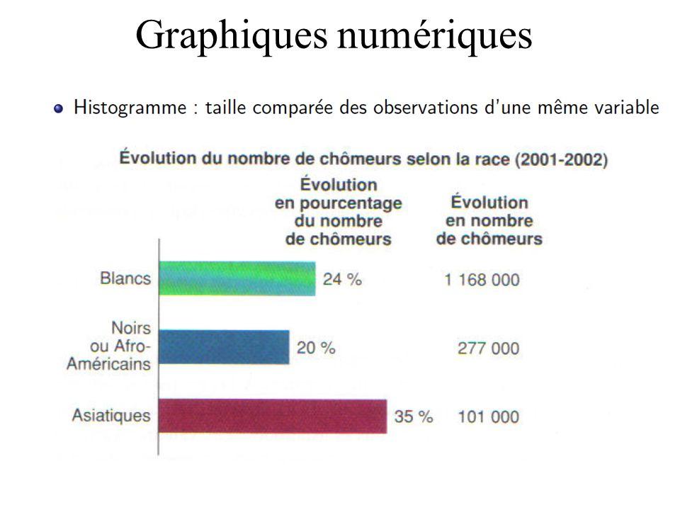 Graphiques numériques