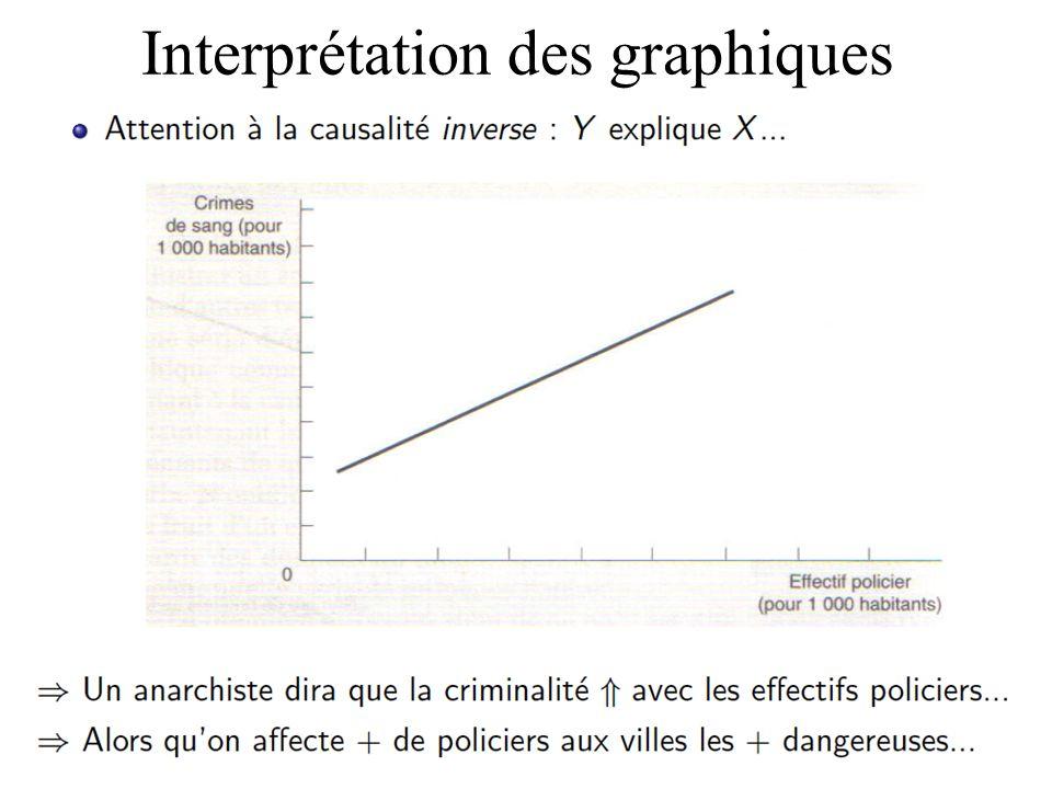 Interprétation des graphiques