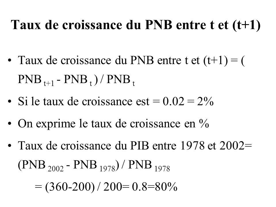 Taux de croissance du PNB entre t et (t+1)
