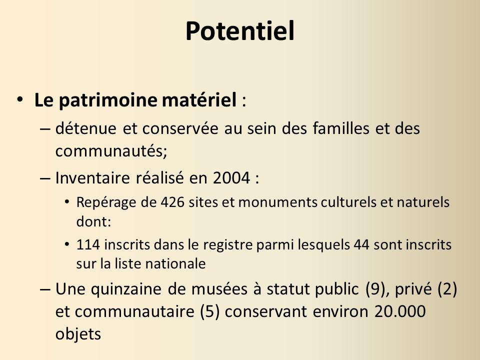Potentiel Le patrimoine matériel :