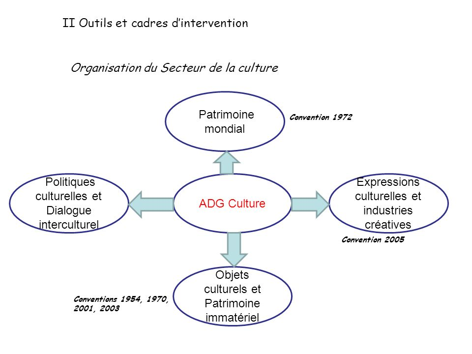 II Outils et cadres d'intervention