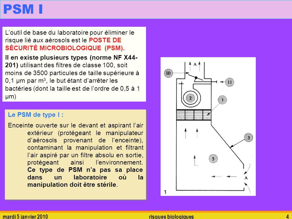 PSM I L'outil de base du laboratoire pour éliminer le risque lié aux aérosols est le POSTE DE SÉCURITÉ MICROBIOLOGIQUE (PSM).
