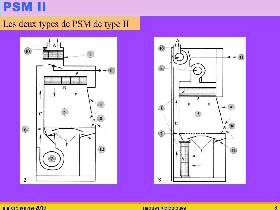 PSM II Les deux types de PSM de type II mardi 5 janvier 2010