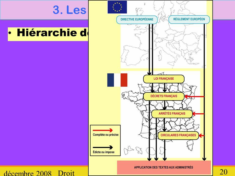 3. Les différents textes Hiérarchie des textes décembre 2008 Droit