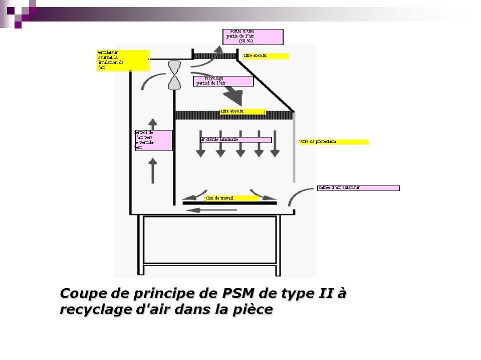 Coupe de principe de PSM de type II à recyclage d air dans la pièce