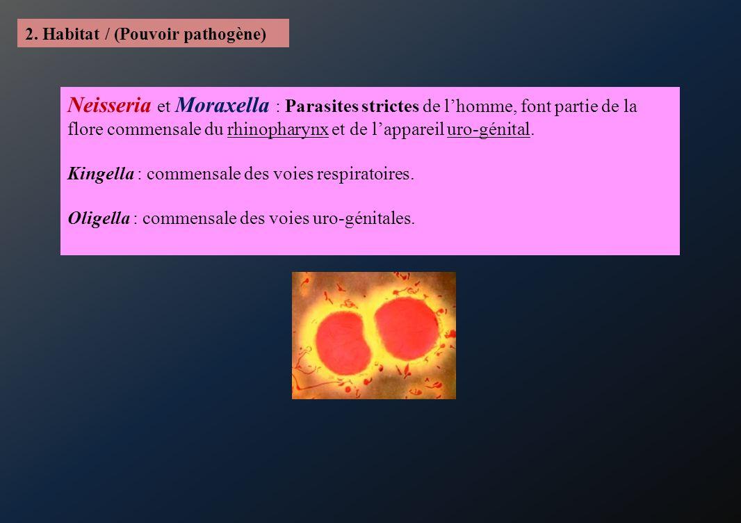 2. Habitat / (Pouvoir pathogène)