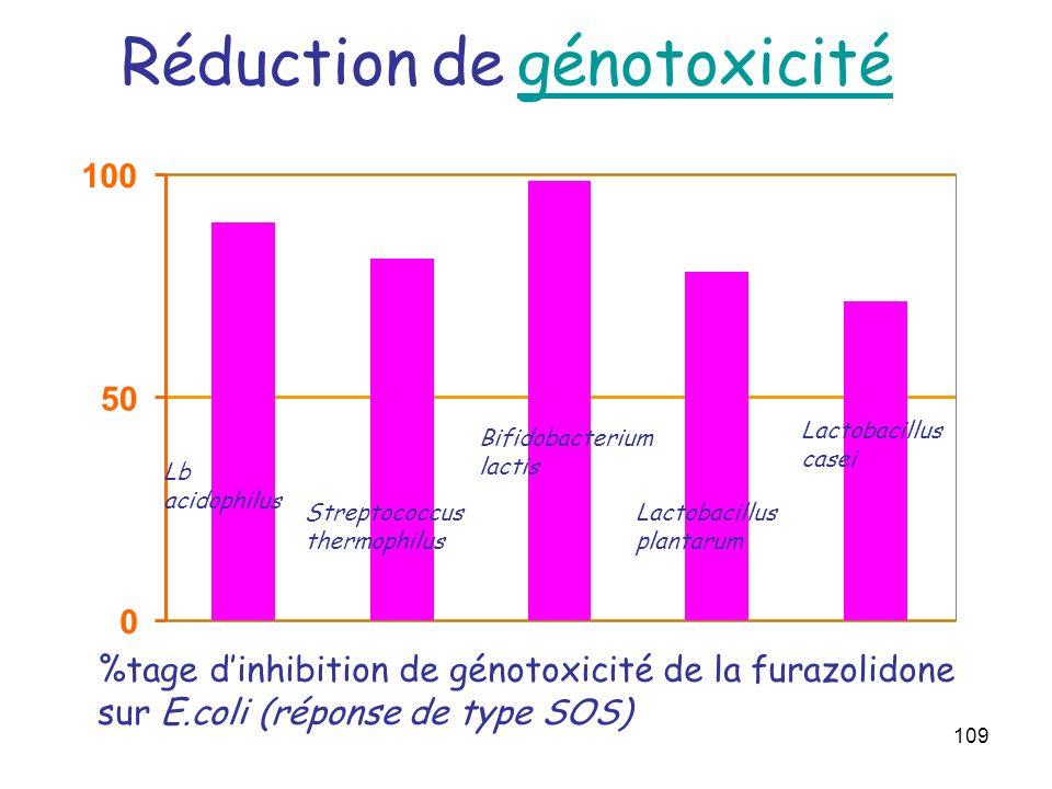 Réduction de génotoxicité