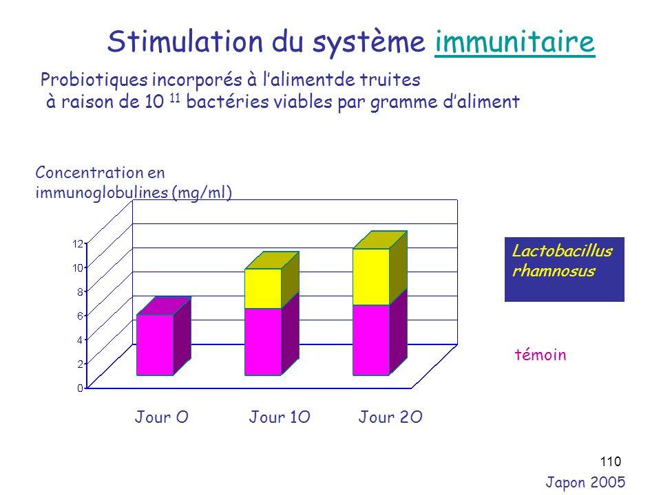 Stimulation du système immunitaire