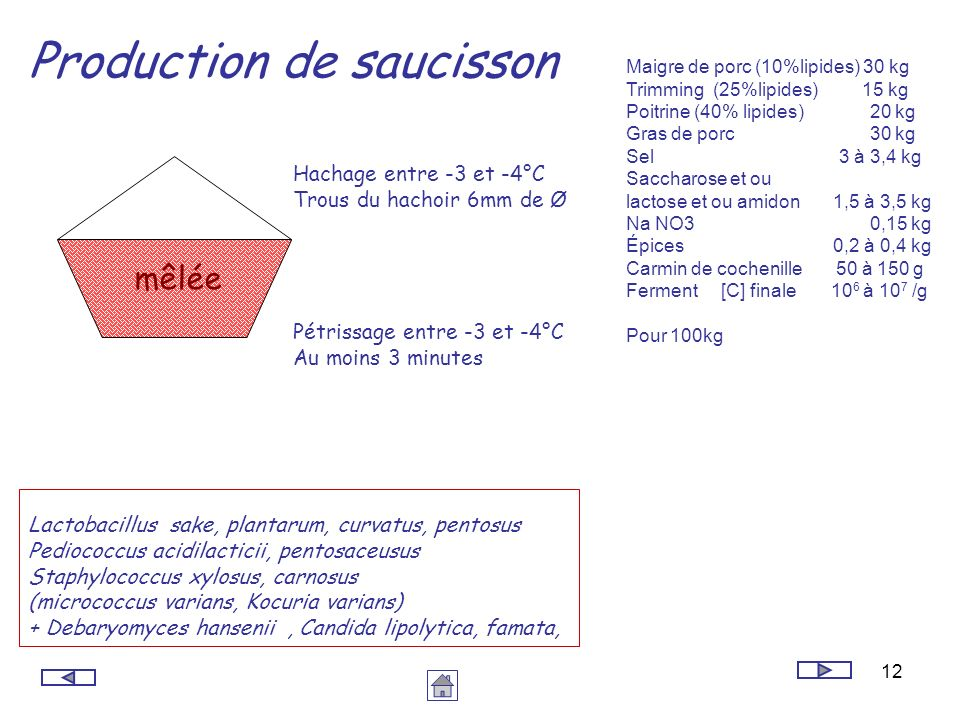 Production de saucisson