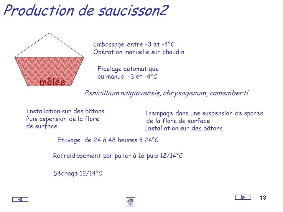 Production de saucisson2