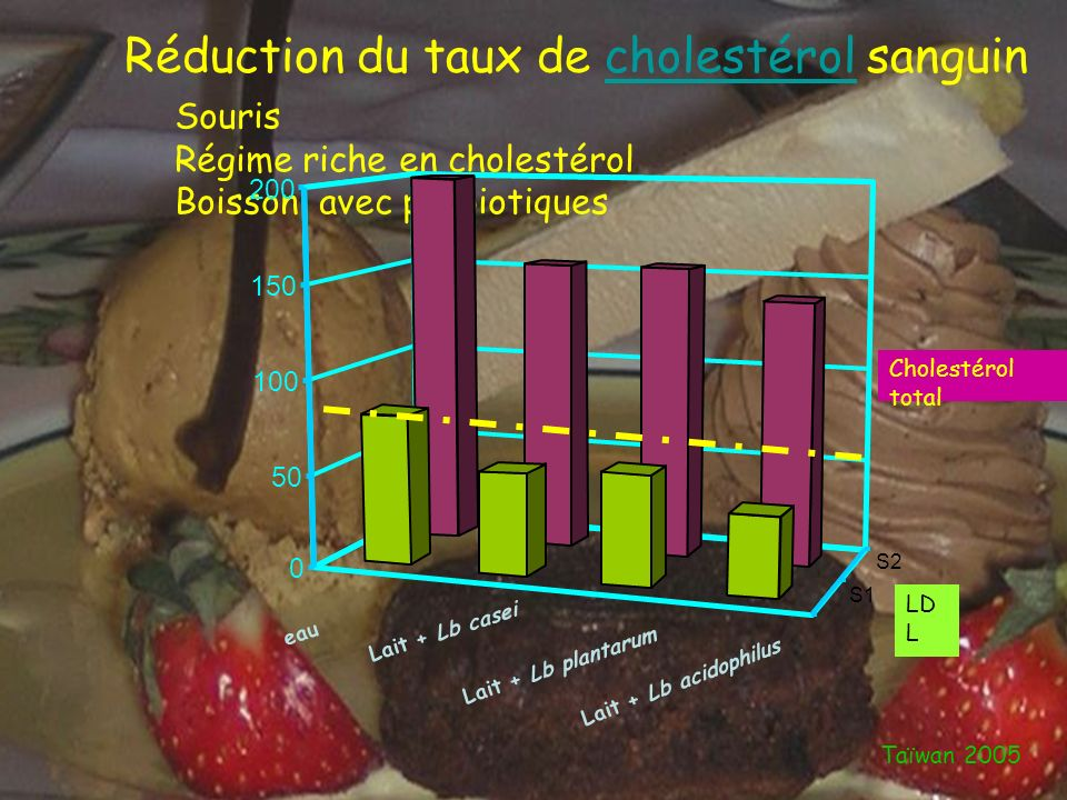Réduction du taux de cholestérol