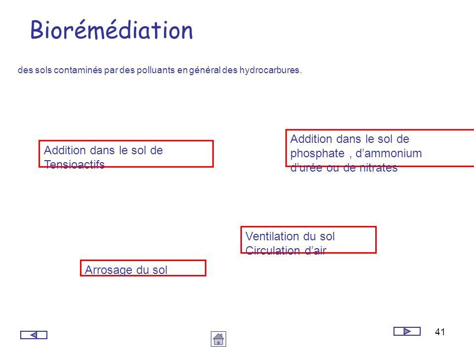 Biorémédiation Addition dans le sol de phosphate , d'ammonium